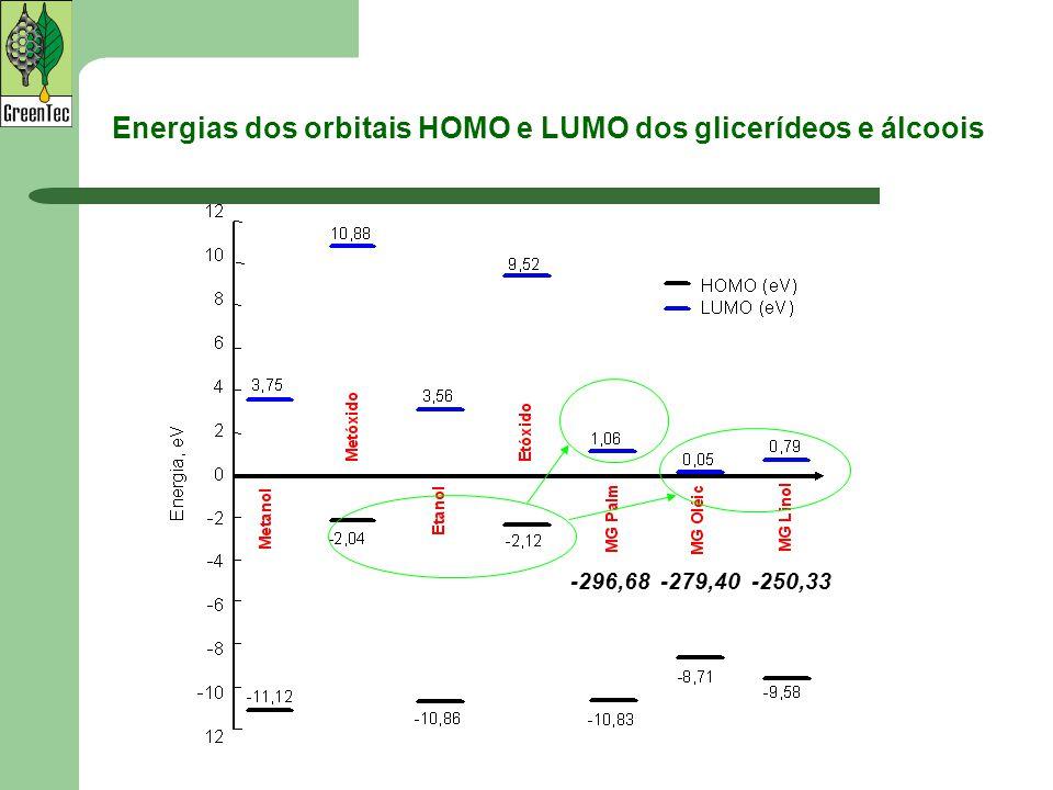 Energias dos orbitais HOMO e LUMO dos glicerídeos e álcoois