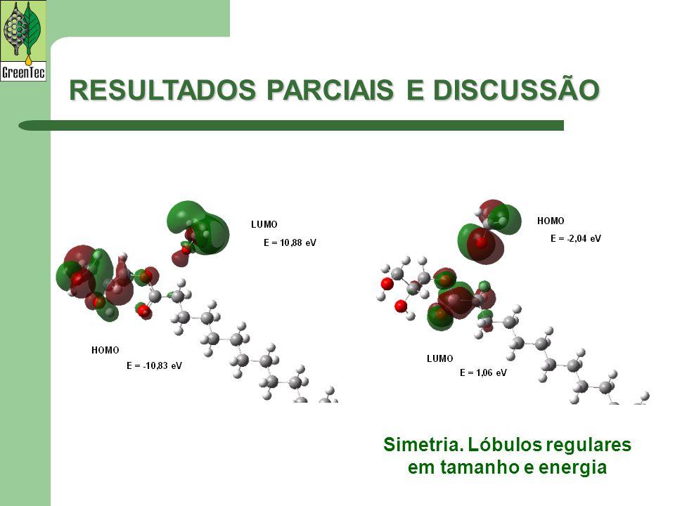 Simetria. Lóbulos regulares em tamanho e energia