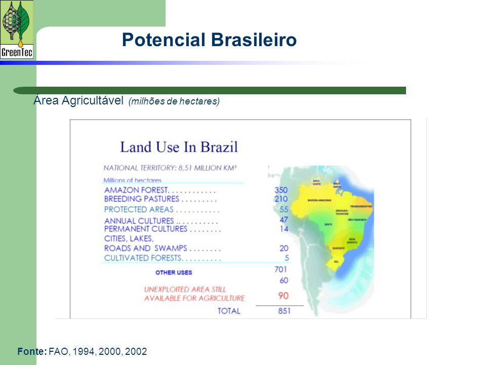 Potencial Brasileiro Área Agricultável (milhões de hectares)