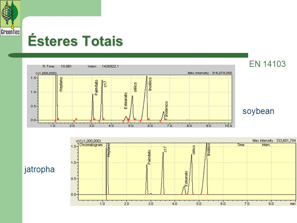 Ésteres Totais EN 14103 soybean jatropha