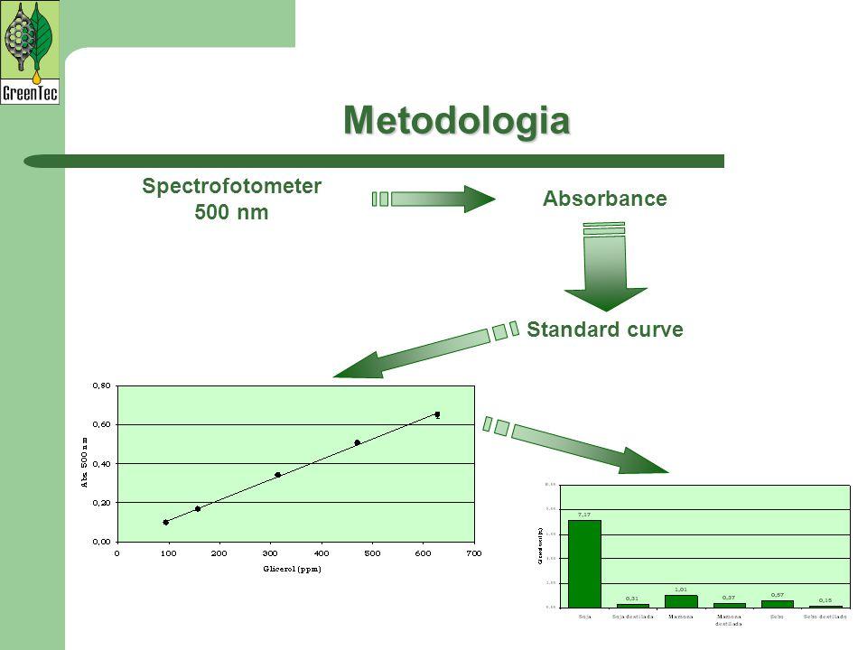 Metodologia Spectrofotometer 500 nm Absorbance Standard curve