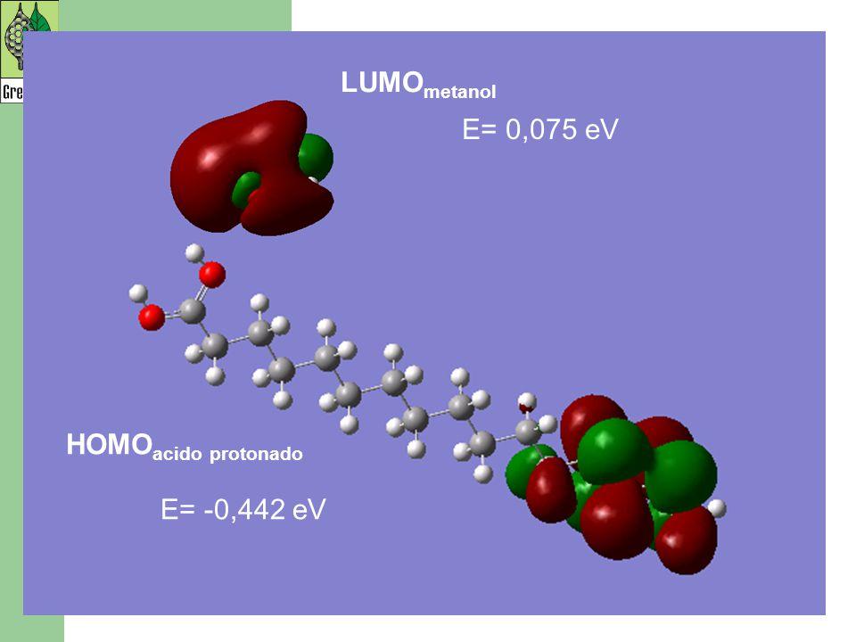 LUMOmetanol E= 0,075 eV HOMOacido protonado E= -0,442 eV