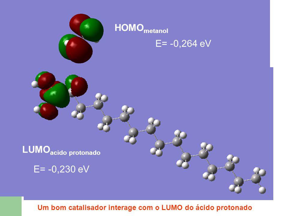 HOMOmetanol E= -0,264 eV LUMOacido protonado E= -0,230 eV