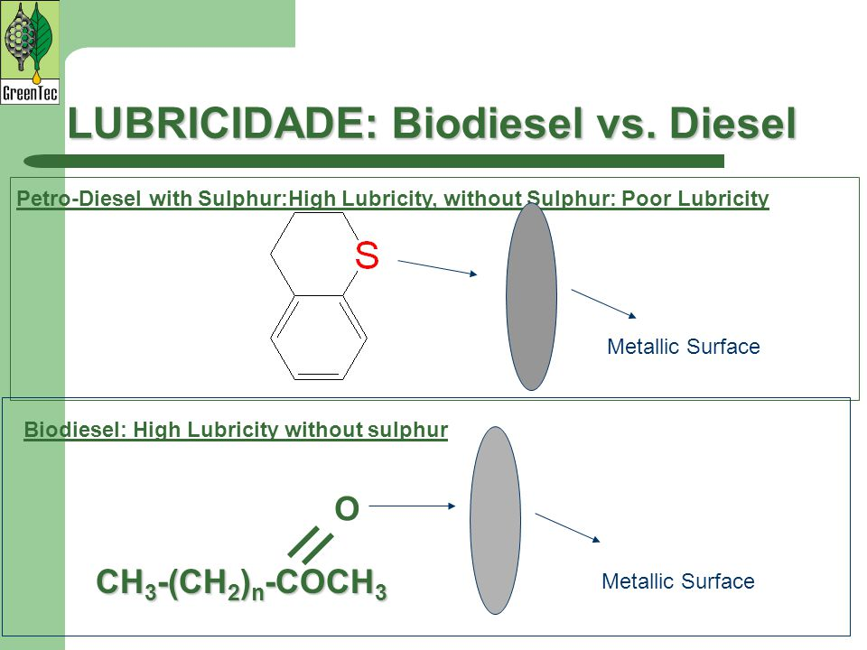 LUBRICIDADE: Biodiesel vs. Diesel