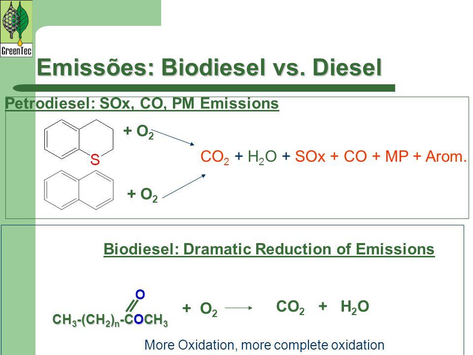 Emissões: Biodiesel vs. Diesel