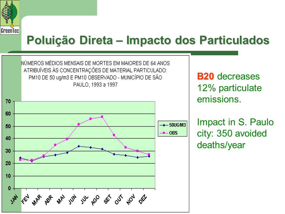 Poluição Direta – Impacto dos Particulados