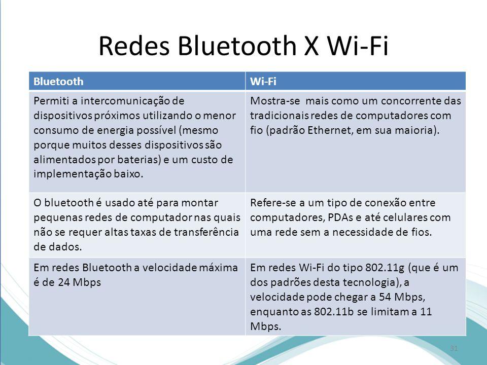 Redes Bluetooth X Wi-Fi