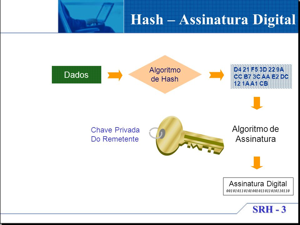 Hash – Assinatura Digital