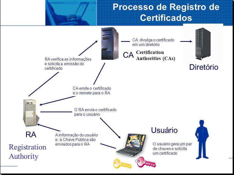Processo de Registro de Certificados