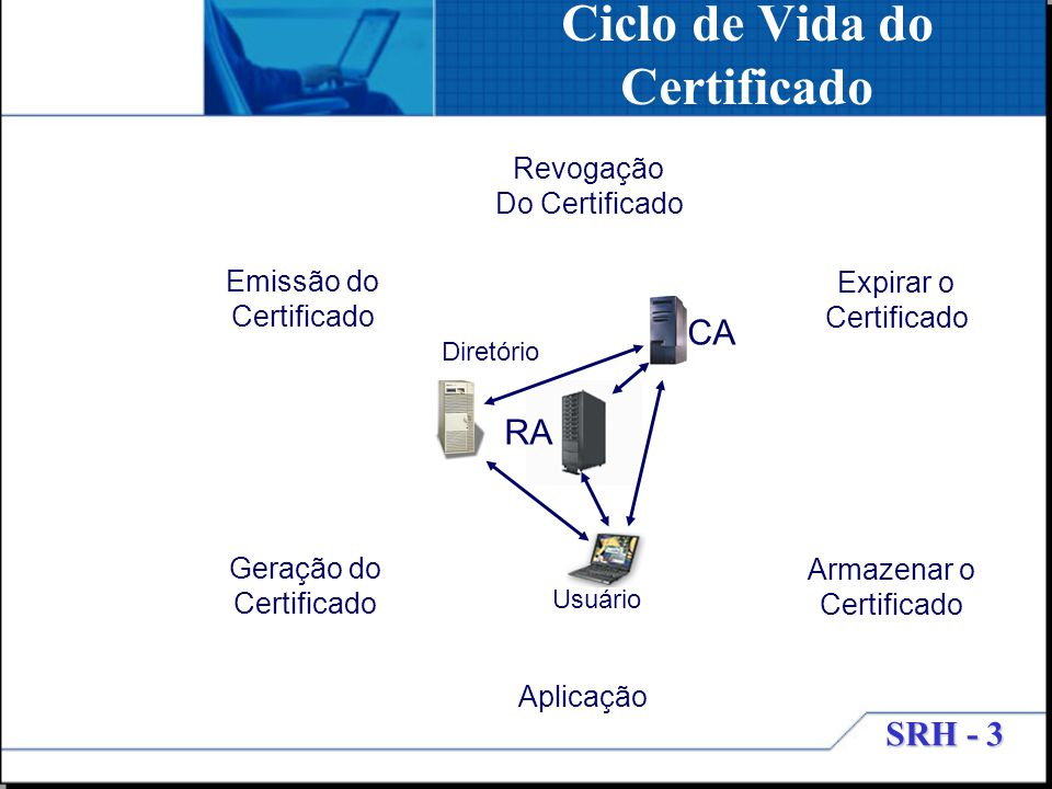 Ciclo de Vida do Certificado