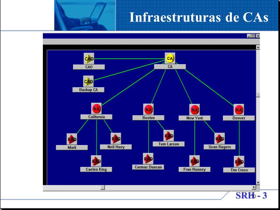 Infraestruturas de CAs