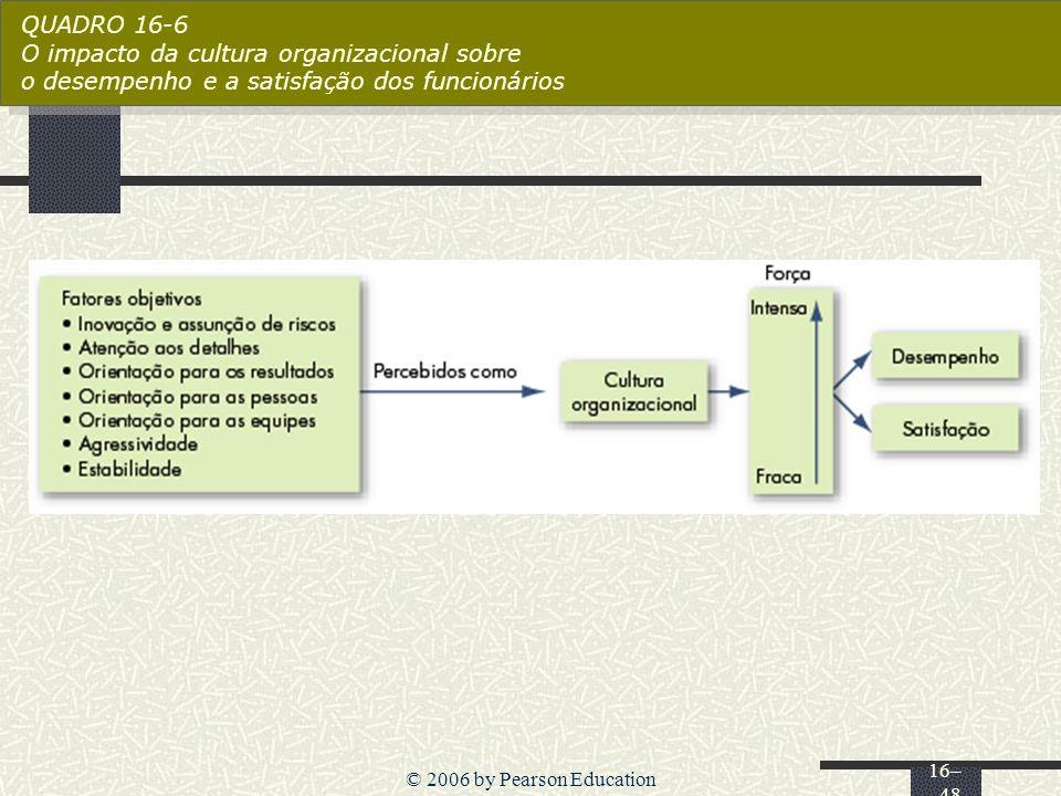 QUADRO 16-6 O impacto da cultura organizacional sobre o desempenho e a satisfação dos funcionários