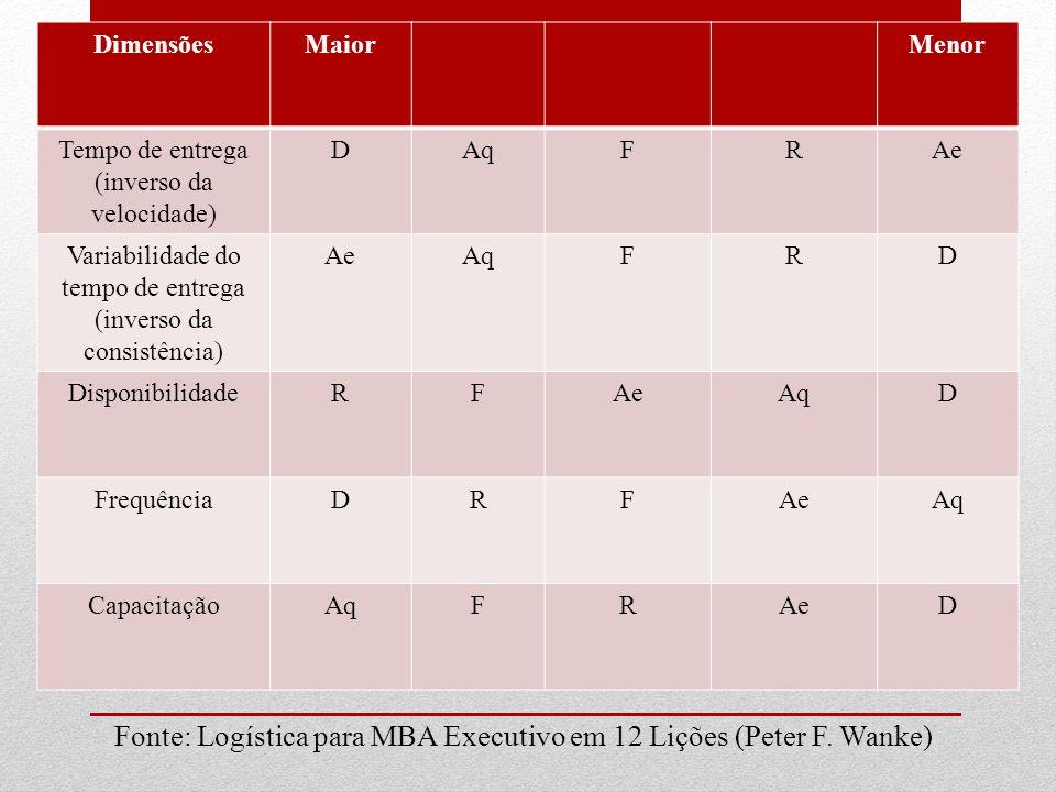 Fonte: Logística para MBA Executivo em 12 Lições (Peter F. Wanke)