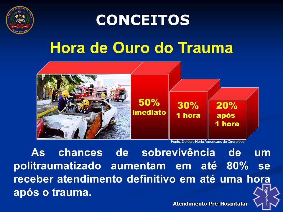 Hora de Ouro do Trauma CONCEITOS 50% 30% 20%