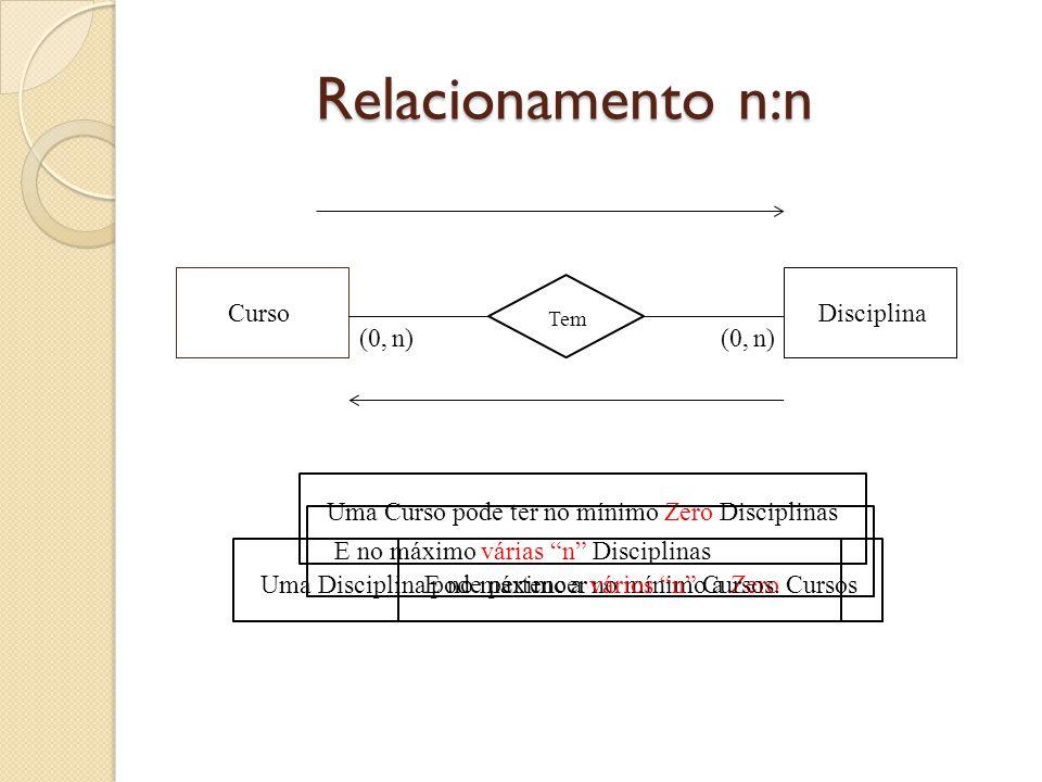 Relacionamento n:n Curso Disciplina (0, n) (0, n)