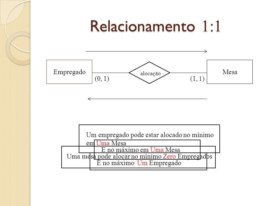 Relacionamento 1:1 Empregado Mesa (0, 1) (1,
