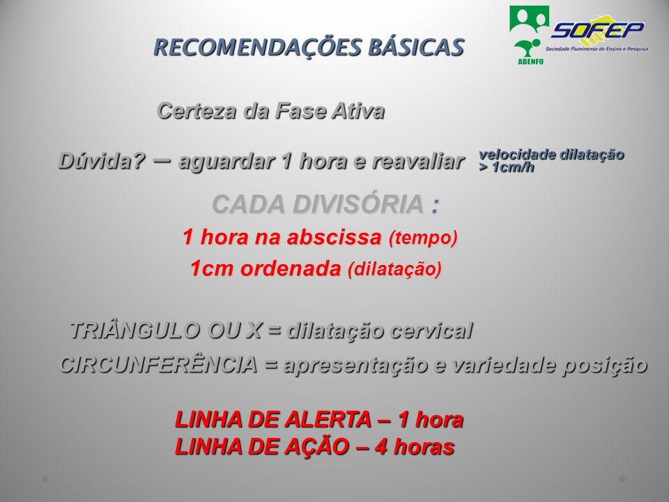 1 hora na abscissa (tempo) 1cm ordenada (dilatação)