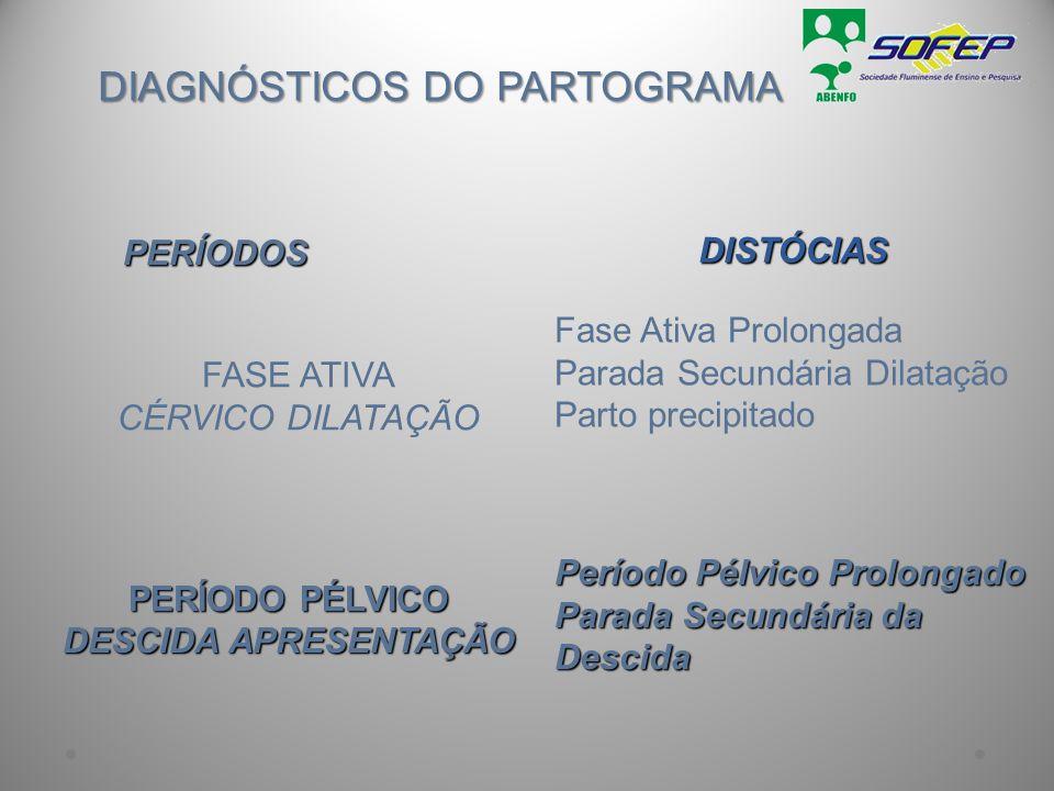 DIAGNÓSTICOS DO PARTOGRAMA