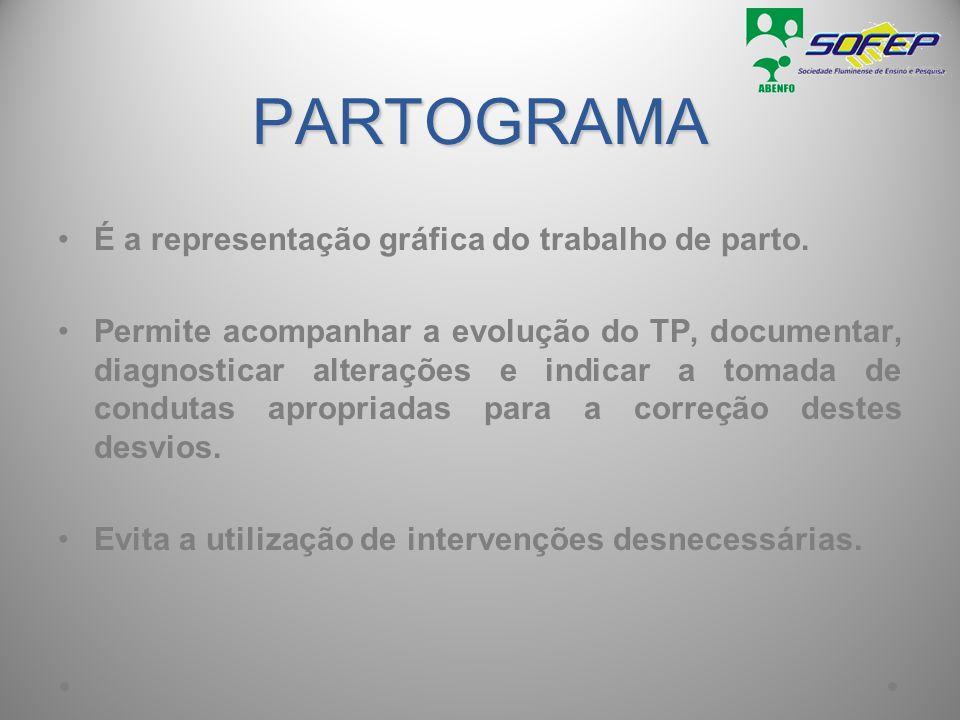PARTOGRAMA É a representação gráfica do trabalho de parto.