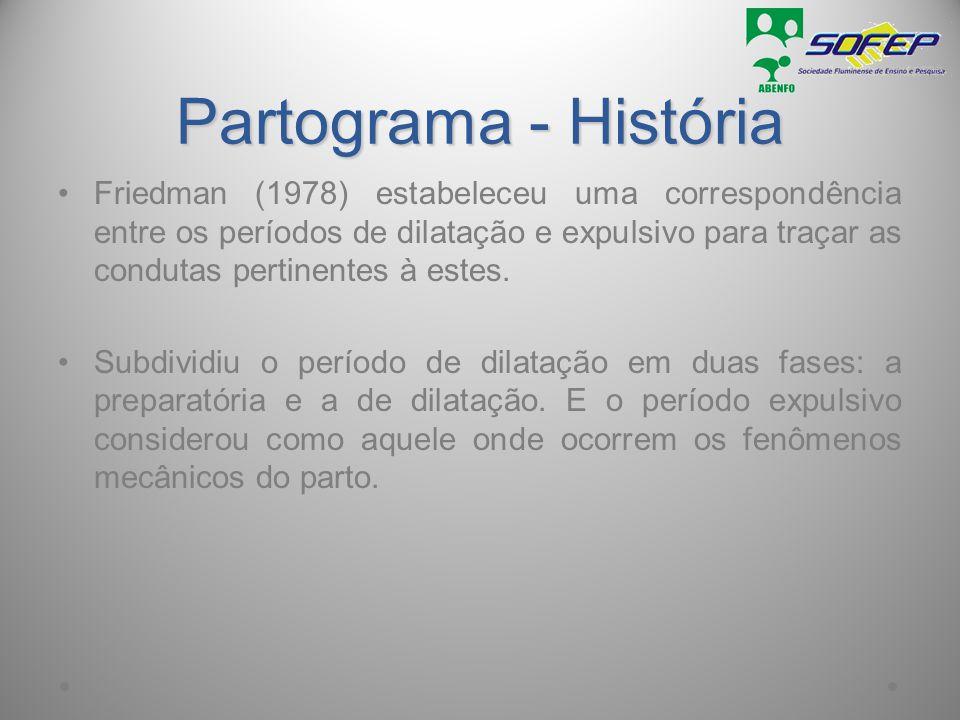 Partograma - História