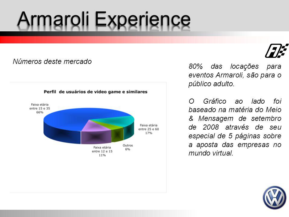 Armaroli Experience Números deste mercado