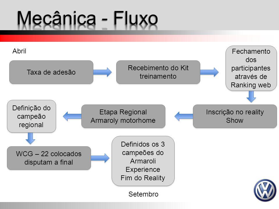 Mecânica - Fluxo Abril. Fechamento dos participantes através de Ranking web. Taxa de adesão. Recebimento do Kit treinamento.