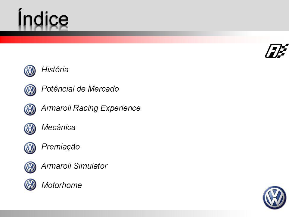 Índice História Potêncial de Mercado Armaroli Racing Experience
