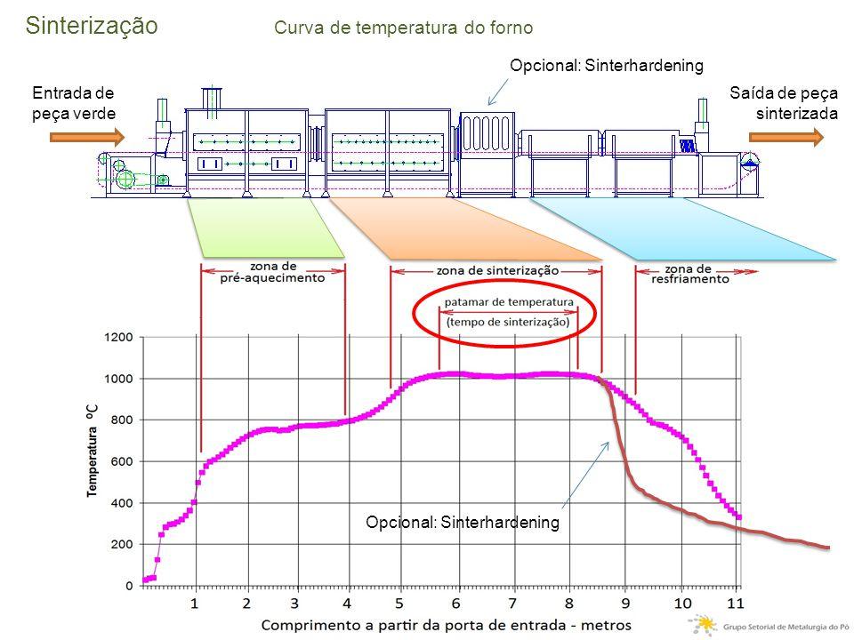 Sinterização Curva de temperatura do forno Opcional: Sinterhardening