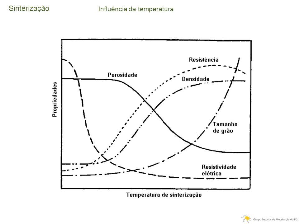 Sinterização Influência da temperatura