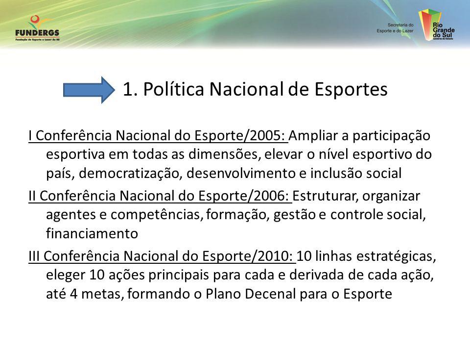 1. Política Nacional de Esportes