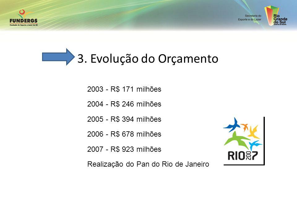 3. Evolução do Orçamento 2003 - R$ 171 milhões 2004 - R$ 246 milhões