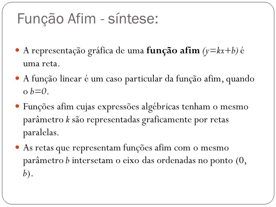 Função Afim - síntese: A representação gráfica de uma função afim (y=kx+b) é uma reta.