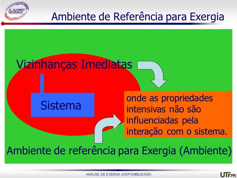 Ambiente de Referência para Exergia