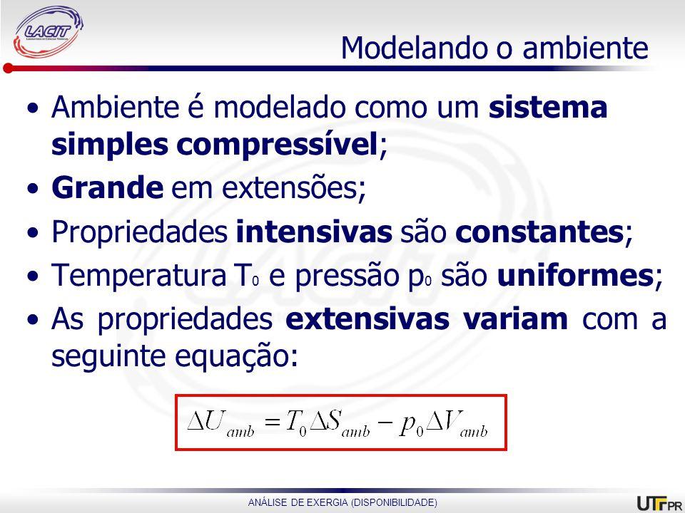 Modelando o ambiente Ambiente é modelado como um sistema simples compressível; Grande em extensões;