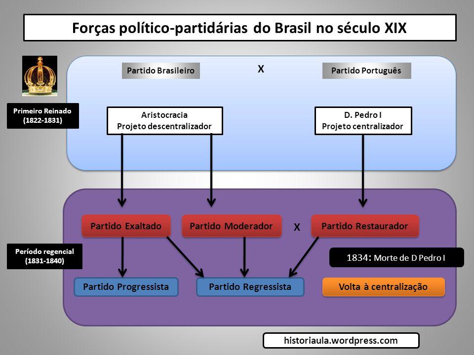 Forças político-partidárias do Brasil no século XIX