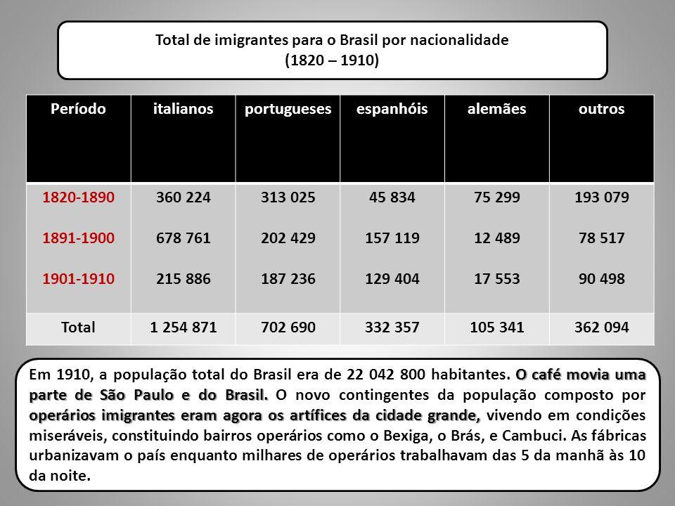 Total de imigrantes para o Brasil por nacionalidade