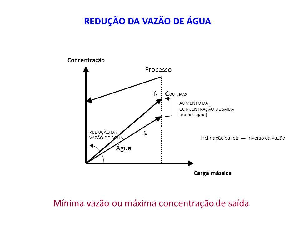 REDUÇÃO DA VAZÃO DE ÁGUA