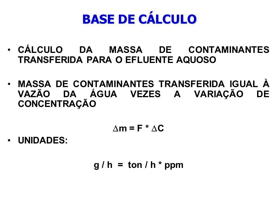 BASE DE CÁLCULO CÁLCULO DA MASSA DE CONTAMINANTES TRANSFERIDA PARA O EFLUENTE AQUOSO.