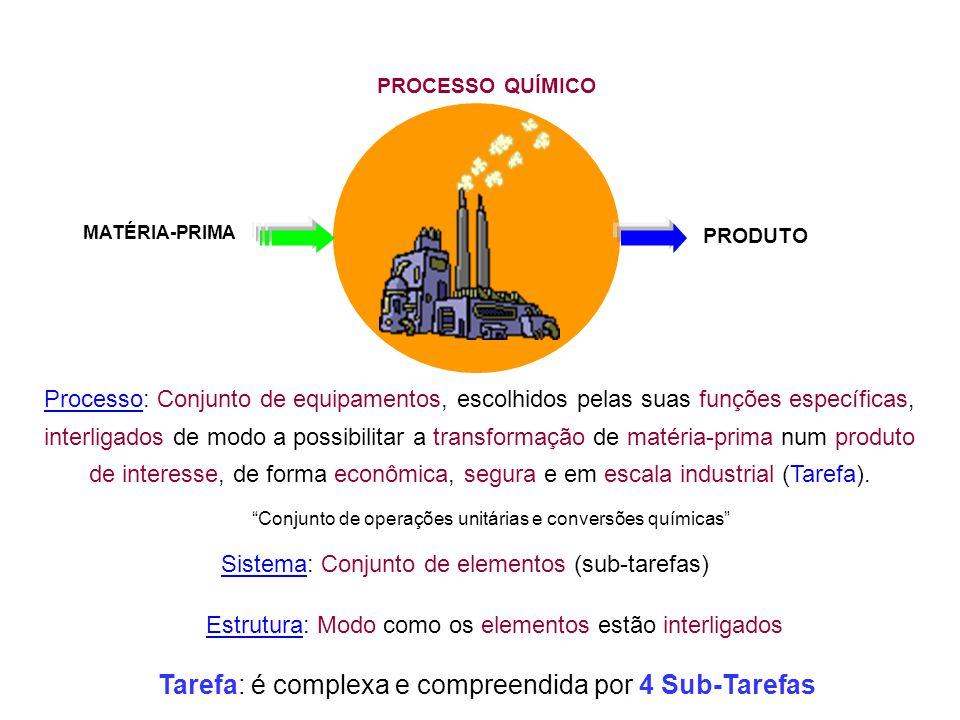 Tarefa: é complexa e compreendida por 4 Sub-Tarefas