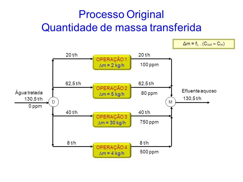 Processo Original Quantidade de massa transferida