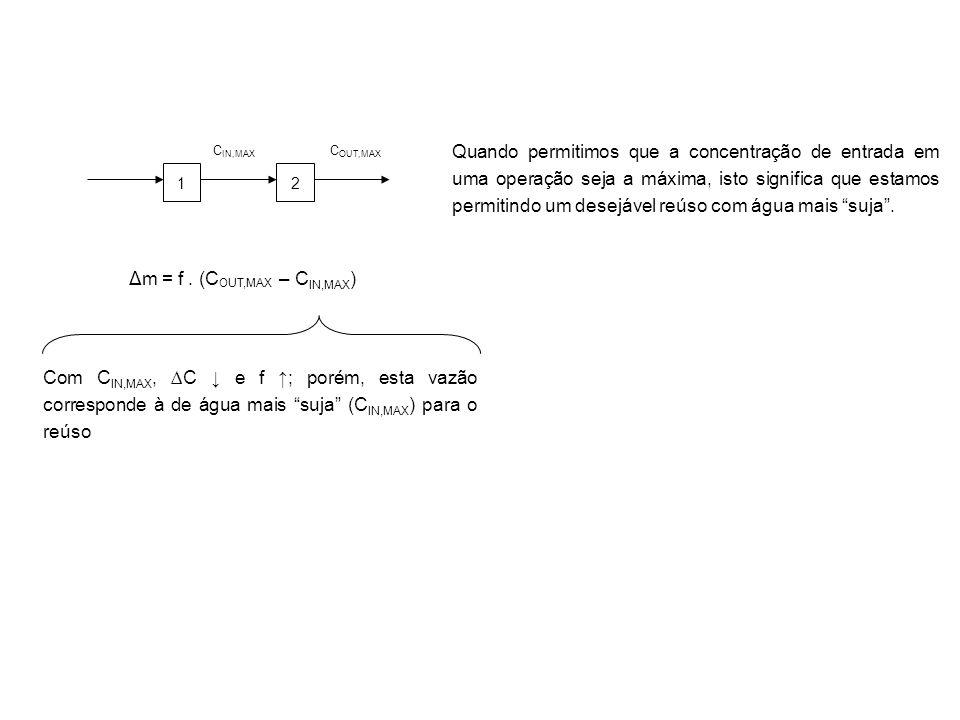 Δm = f . (COUT,MAX – CIN,MAX)