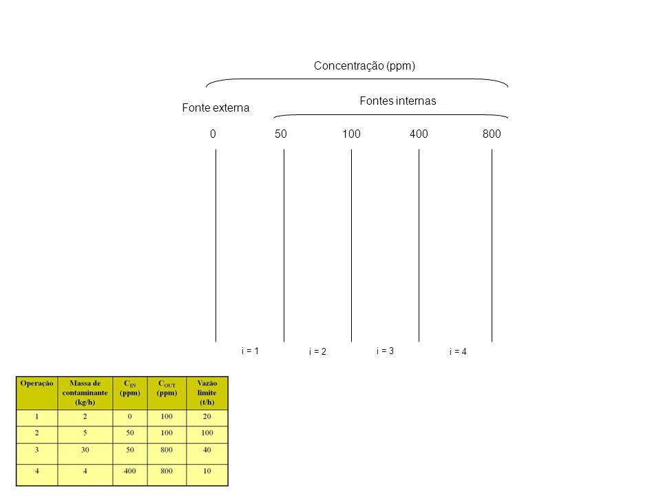 Concentração (ppm) Fontes internas Fonte externa 50 100 400 800 i = 1