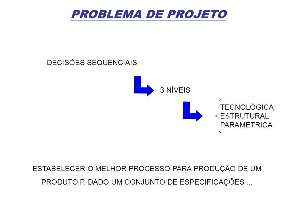 PROBLEMA DE PROJETO DECISÕES SEQUENCIAIS 3 NÍVEIS TECNOLÓGICA