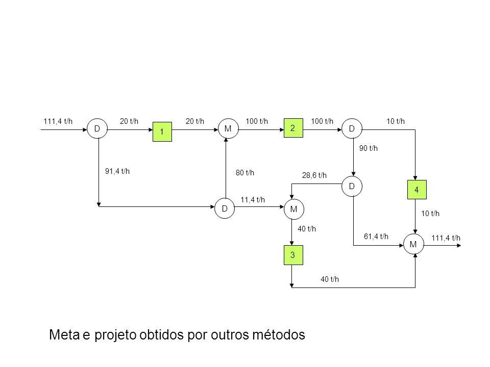 Meta e projeto obtidos por outros métodos