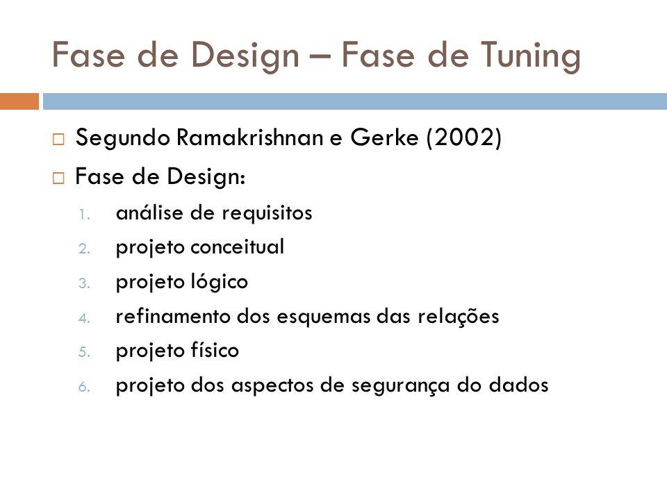 Fase de Design – Fase de Tuning