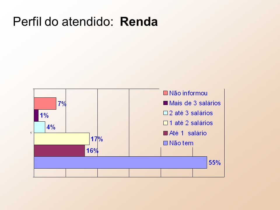 Perfil do atendido: Renda