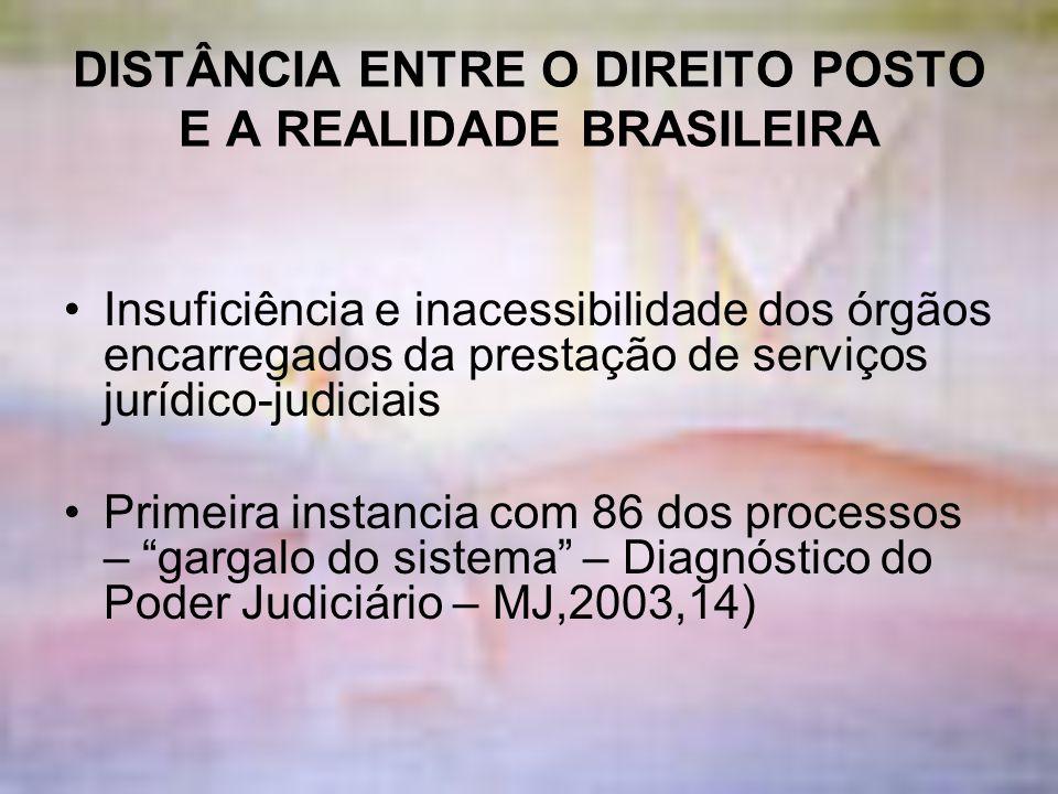 DISTÂNCIA ENTRE O DIREITO POSTO E A REALIDADE BRASILEIRA