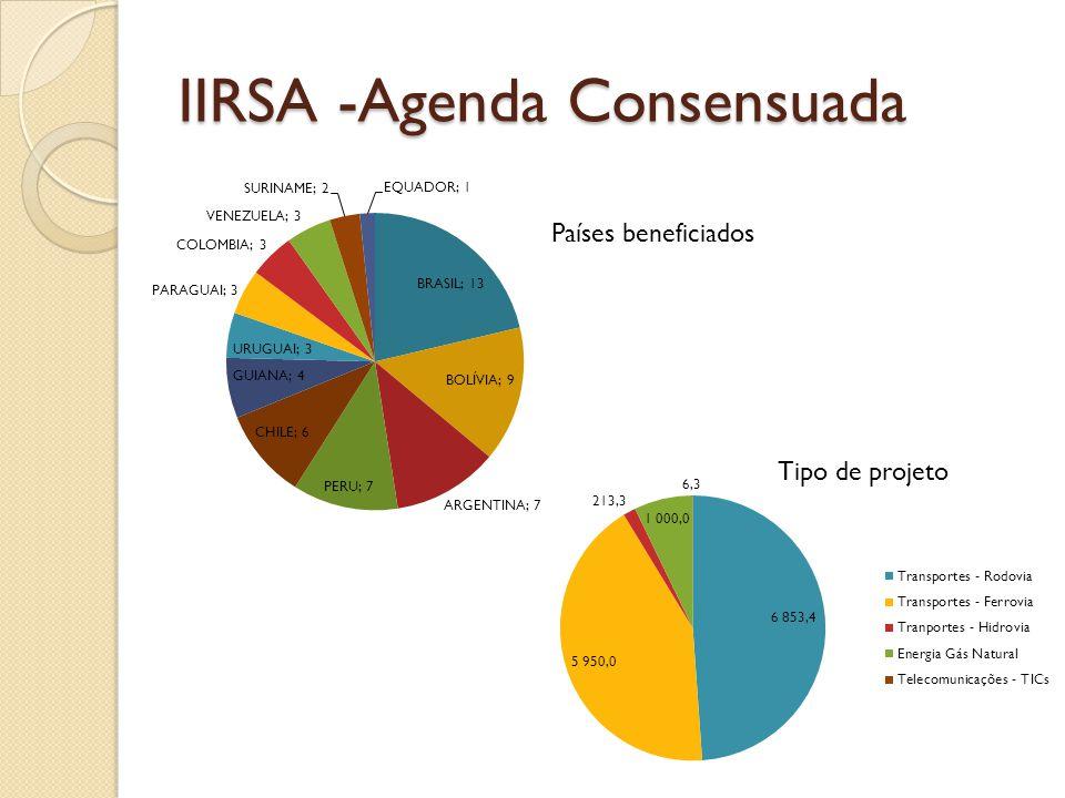 IIRSA -Agenda Consensuada