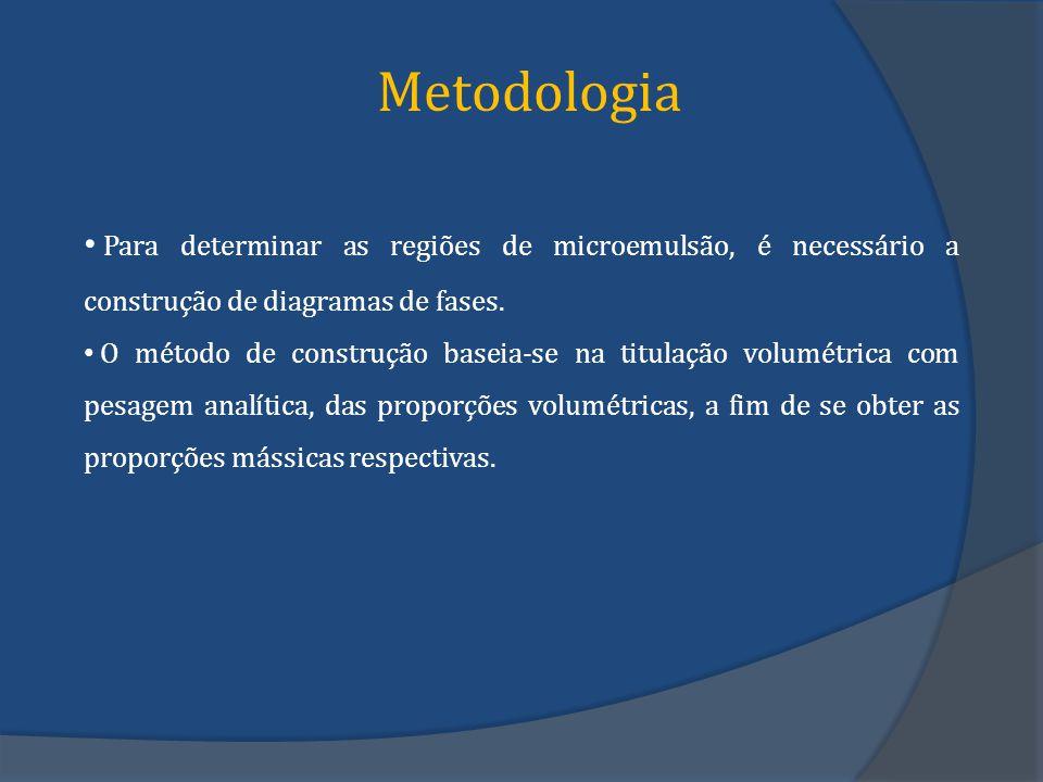 Metodologia Para determinar as regiões de microemulsão, é necessário a construção de diagramas de fases.