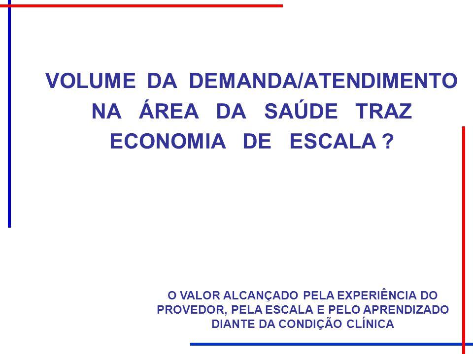 VOLUME DA DEMANDA/ATENDIMENTO